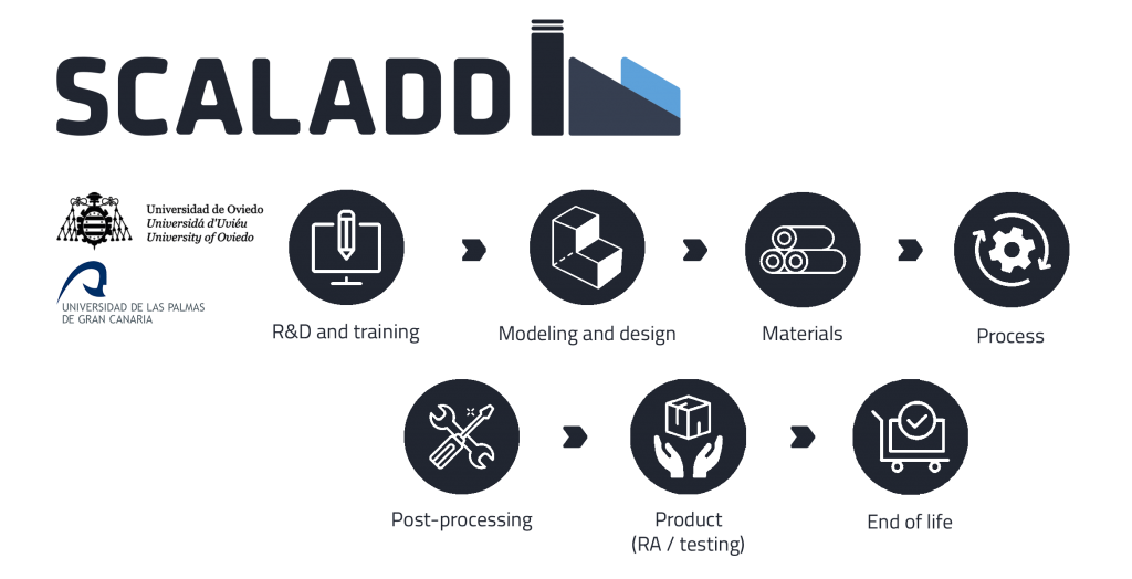 TRI -SCALADD1
